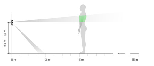 Οι περισσότεροι ανιχνευτές κίνησης με αισθητήρες IR μετράνε παλμούς, που είναι μια απλή μέθοδος - μια δωδεκάδα παλμών προκαλεί συναγερμό.