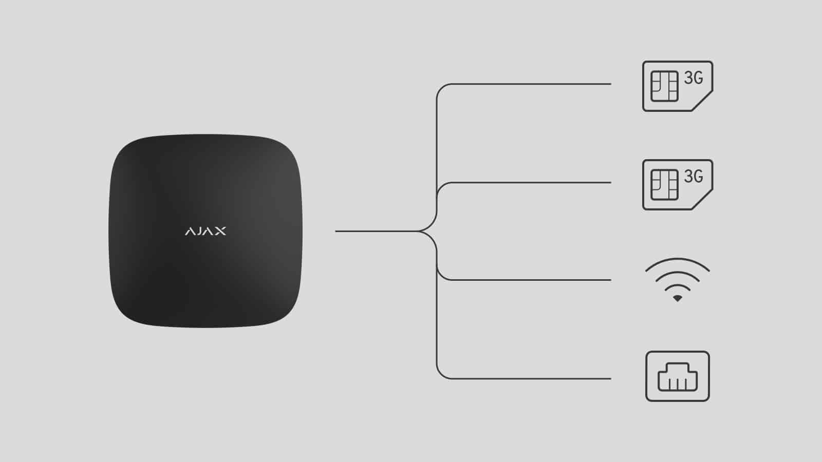 Ποιά κανάλια επικοινωνίας χρησιμοποιεί το σύστημα Ajax