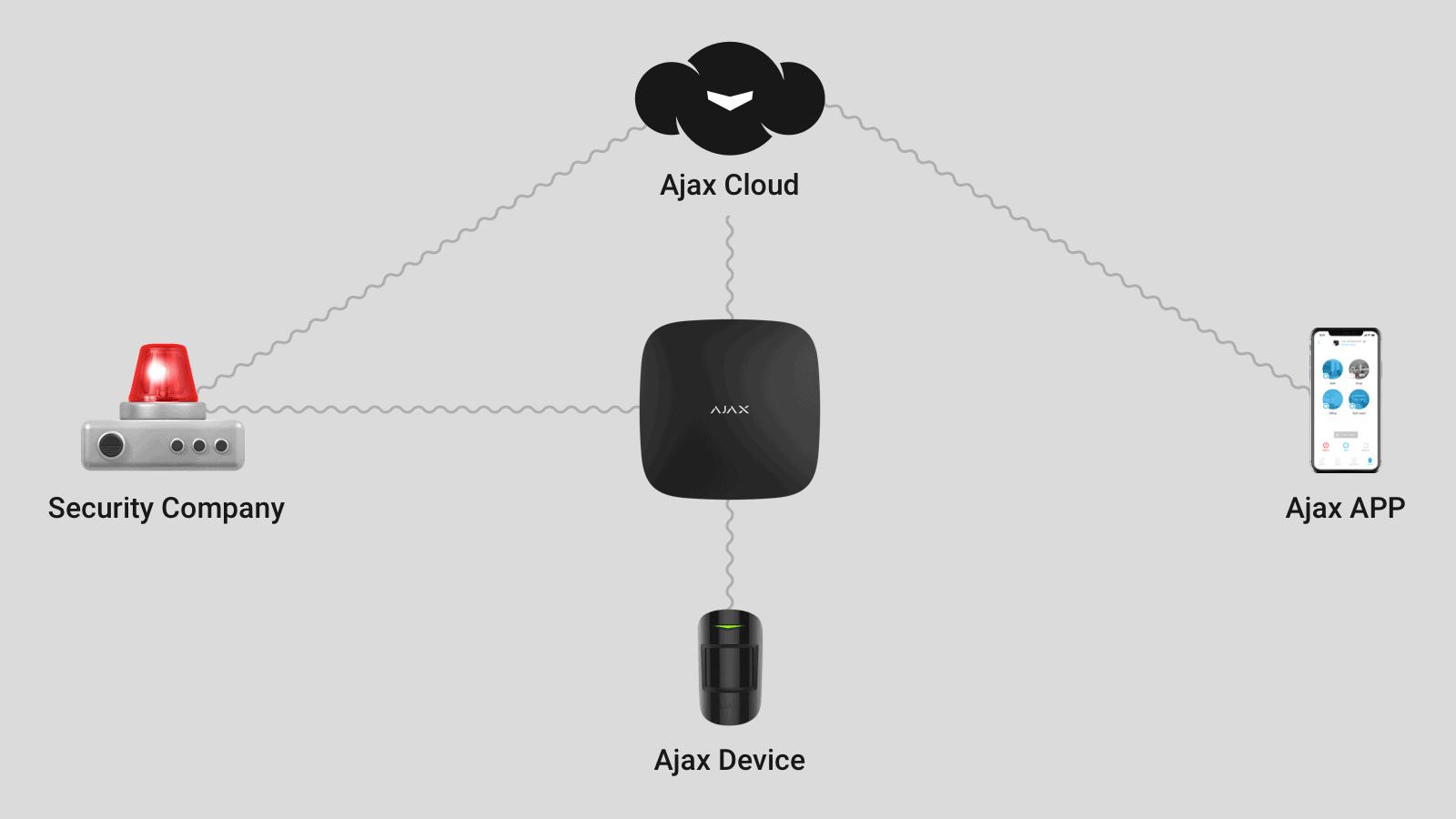 Πώς το σύστημα ασφαλείας Ajax χρησιμοποιεί την υπηρεσία Ajax Cloud