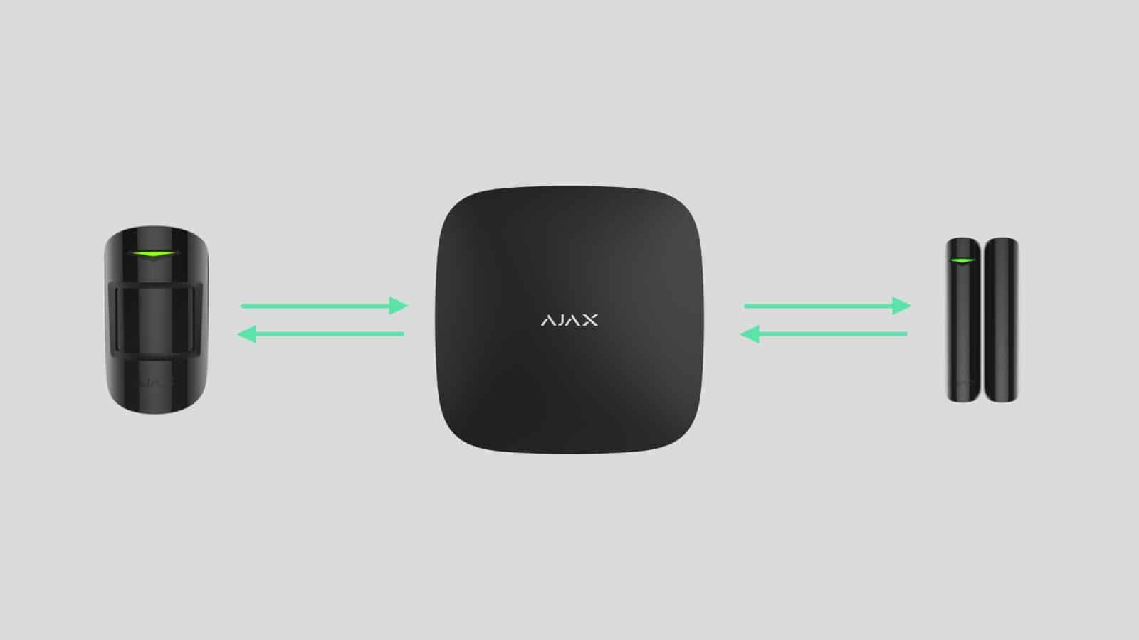 Πώς το σύστημα ασφαλείας Ajax χρησιμοποιεί αμφίδρομη σύνδεση